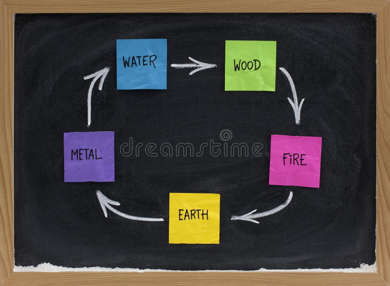 Feng Shui productive, creative or birth cycle stock photo