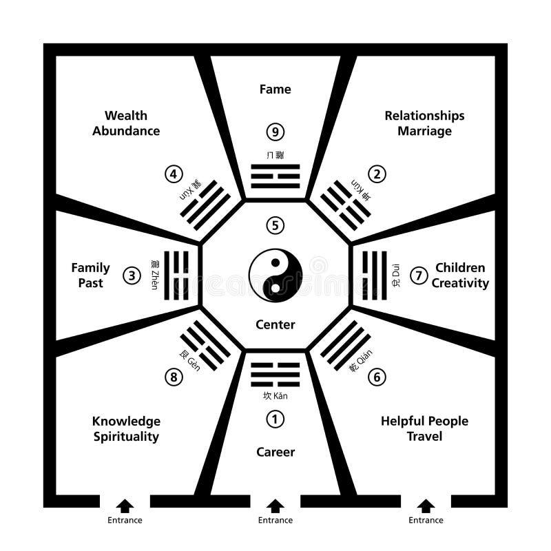 Feng Shui Room Classification With Baguas illustration libre de droits