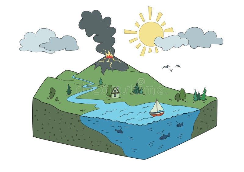 Fetta della terra con l'oceano e l'eruzione vulcanica Illustrazione del paesaggio di vettore, isolata su bianco illustrazione di stock