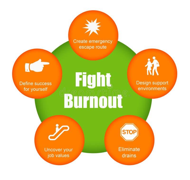 Fight burnout vector illustration
