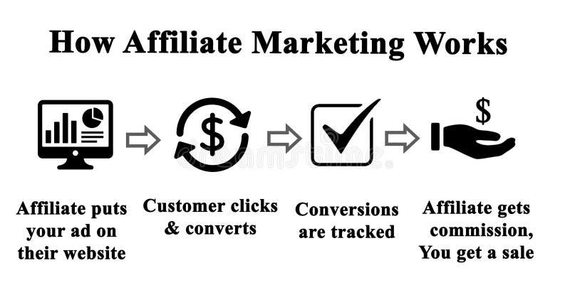Filia marketing ilustracja wektor
