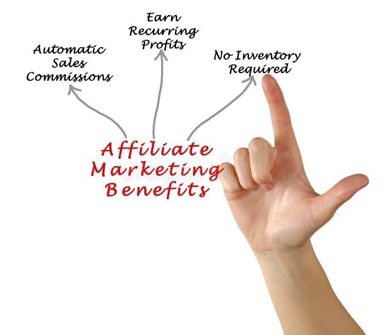 Filia marketingu korzyści obraz royalty free