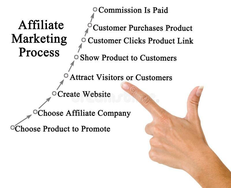Filia marketingu proces zdjęcie royalty free