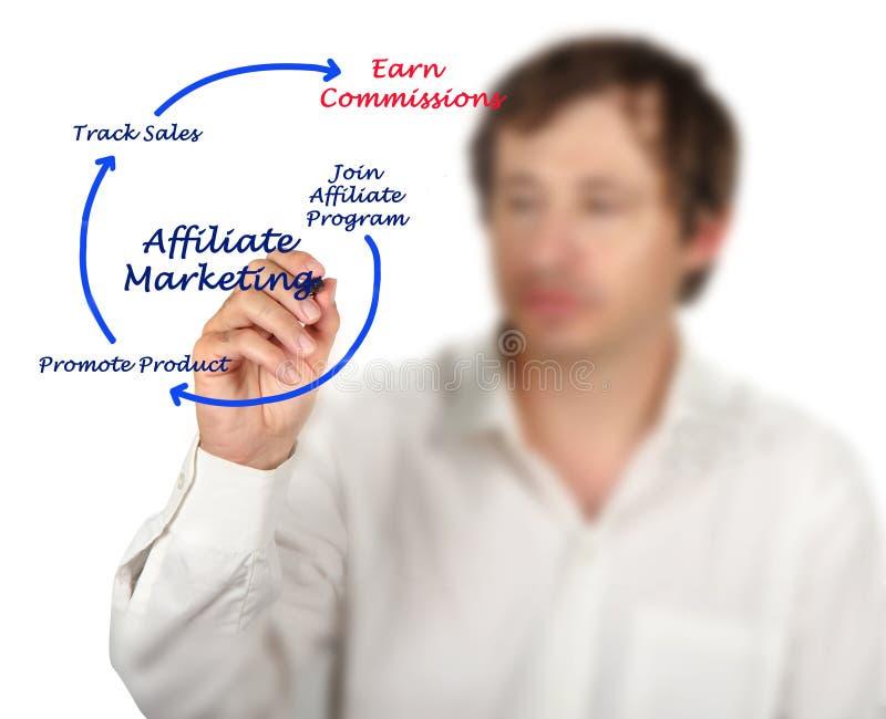 Filia marketingu proces zdjęcia royalty free