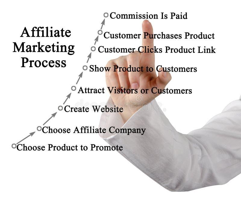 Filia marketingu proces zdjęcie stock