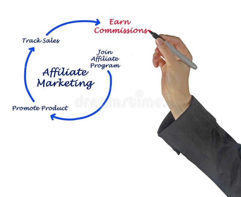 Filiaal Marketing royalty-vrije stock afbeeldingen