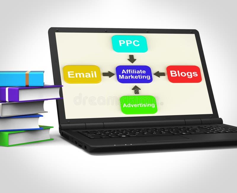 Filiaal Marketing Laptop toont E-mail per Klik en Bloggen betaalt royalty-vrije illustratie