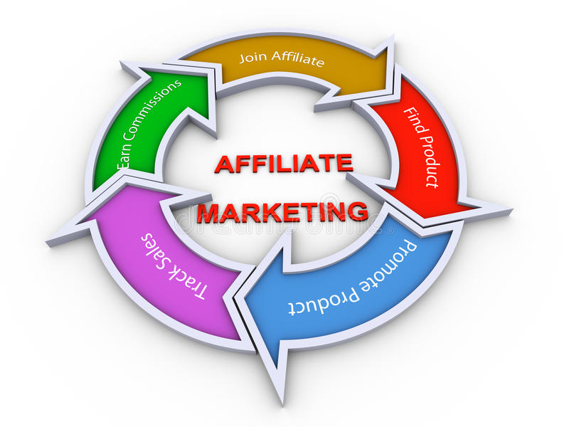 filii flowchart marketing royalty ilustracja