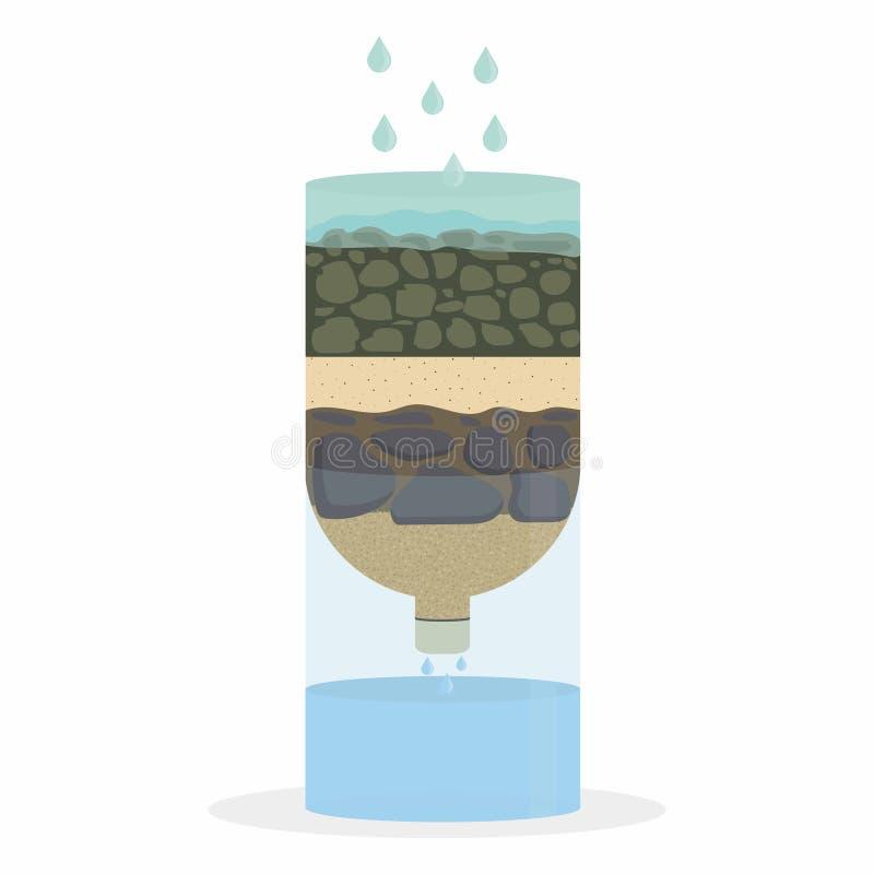 Filtro em caixa de água ilustração do vetor