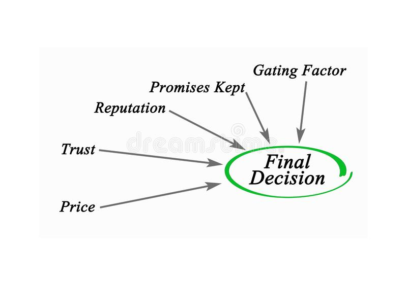 Final decision. What contributes to Final decision stock illustration