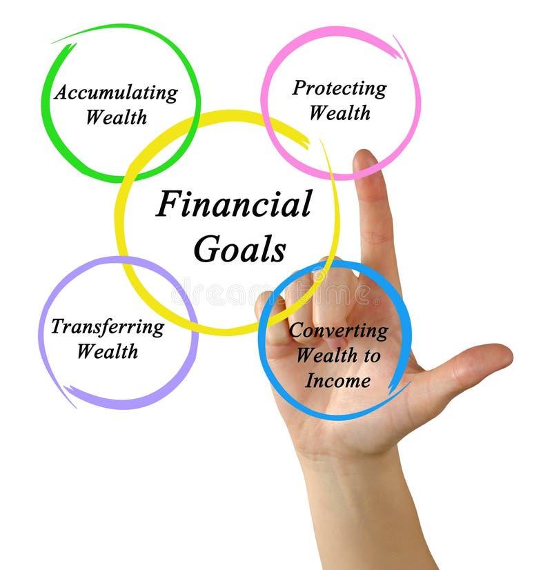 Financiële doelstellingen stock fotografie
