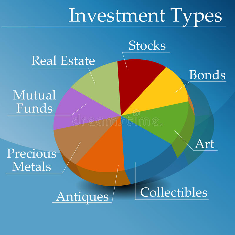 types of bonds in an investment Bond investments provide income through regular interest payments to bond  owners they also  there are three major types of bonds: us and foreign.