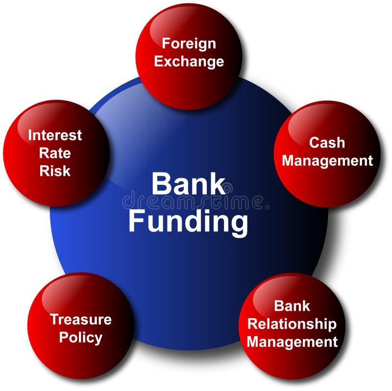 Finanziamento della Banca illustrazione vettoriale