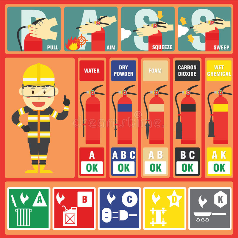 Fire Fighter Professional with Fire Class and Fire Signs vector illustration