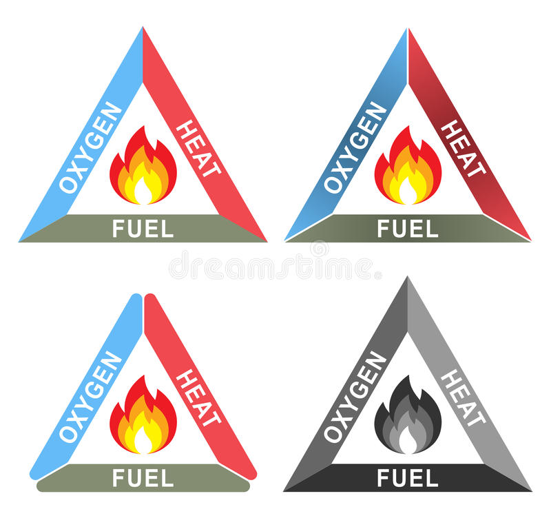 Fire Triangle or Combustion Triangle: Oxygen, Heat and Fuel. The fire triangles or combustion triangles are simple models for understanding the necessary royalty free illustration