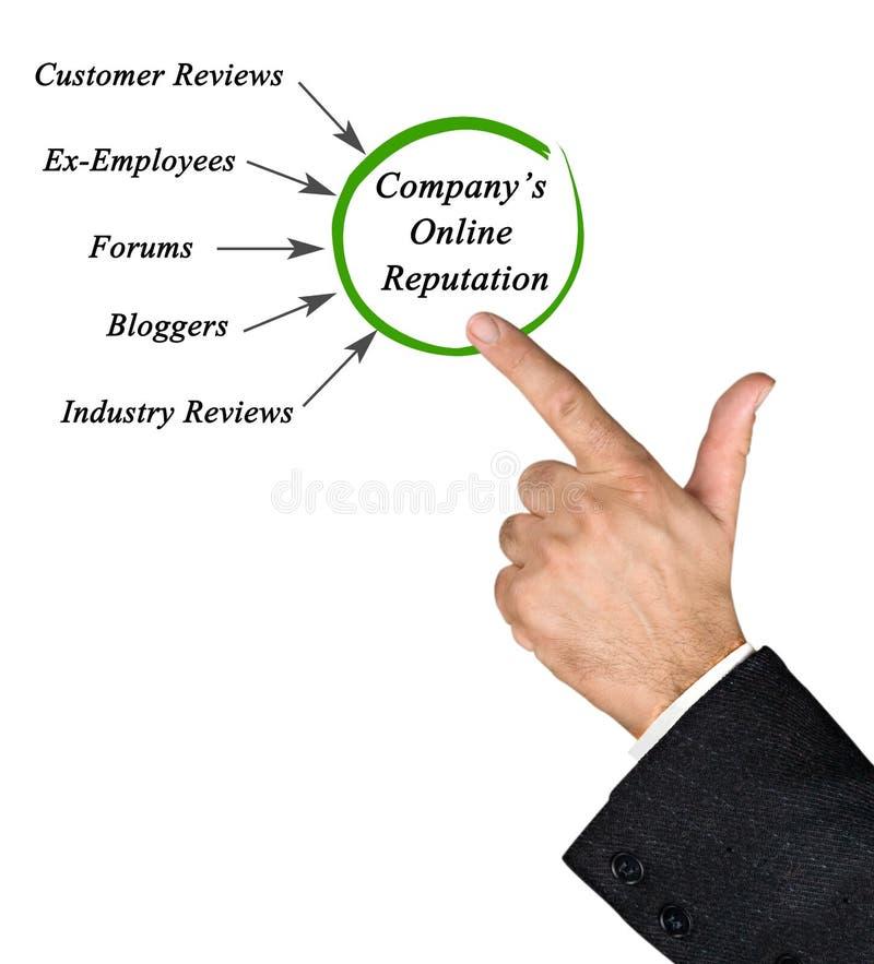 Firmy Online reputacja obrazy stock