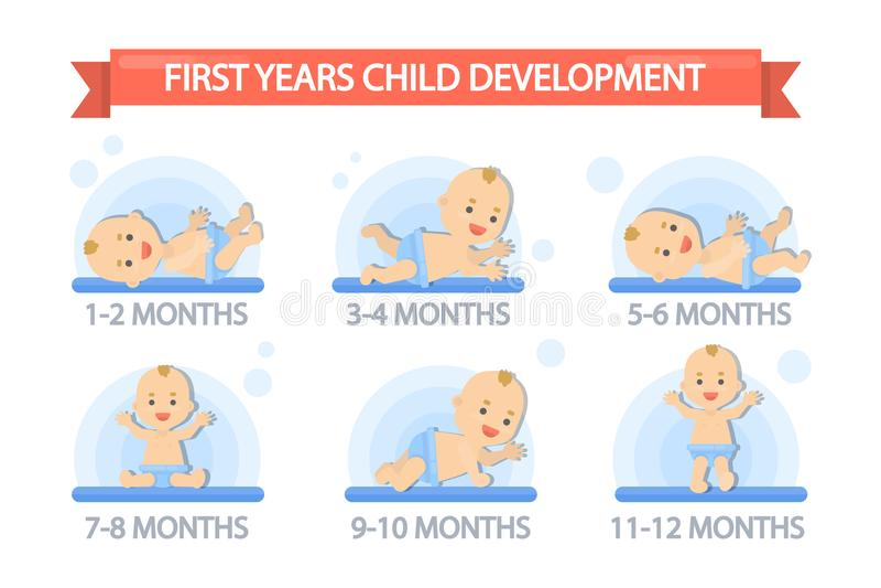 First year child development. stock illustration