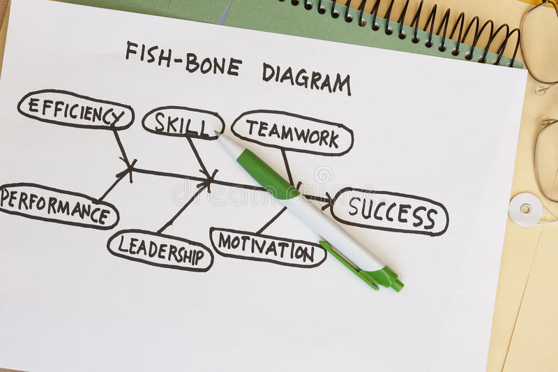 Fish Bone Diagram Royalty Free Stock Photo
