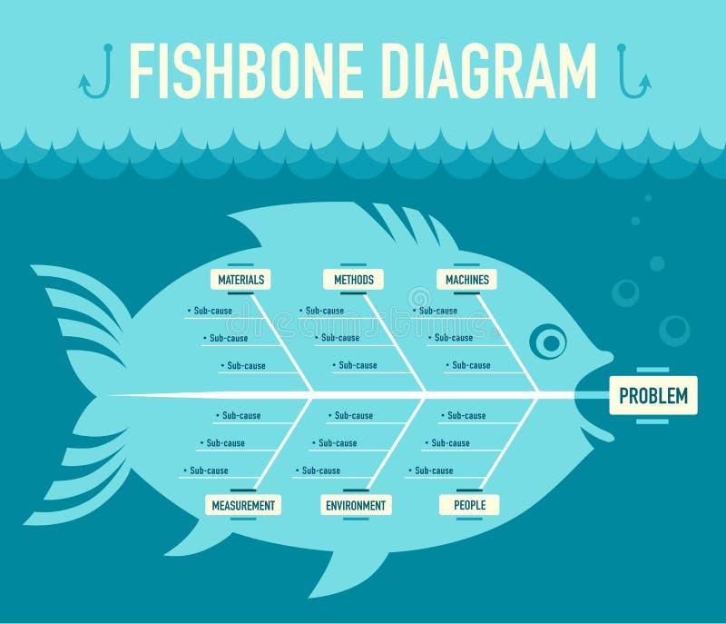 Fishbonediagram stock illustrationer