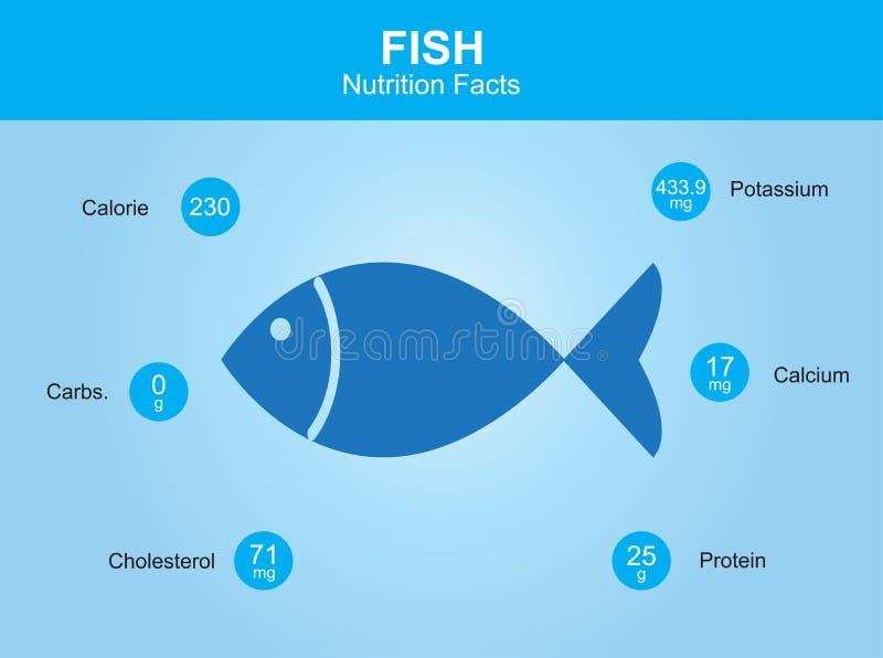Fiska näringfakta, fiska med information, fiskvektor stock illustrationer