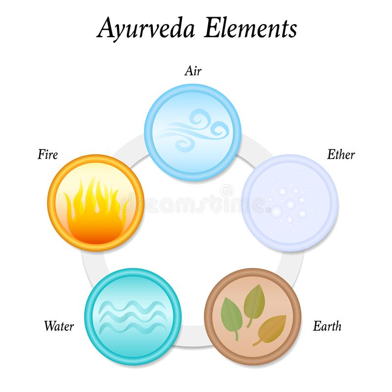 Five Ayurveda Elements Ether Air Fire Water Earth. The five Ayurveda elements Earth, Fire, Water, Air and Ether. Vector illustration on white background vector illustration