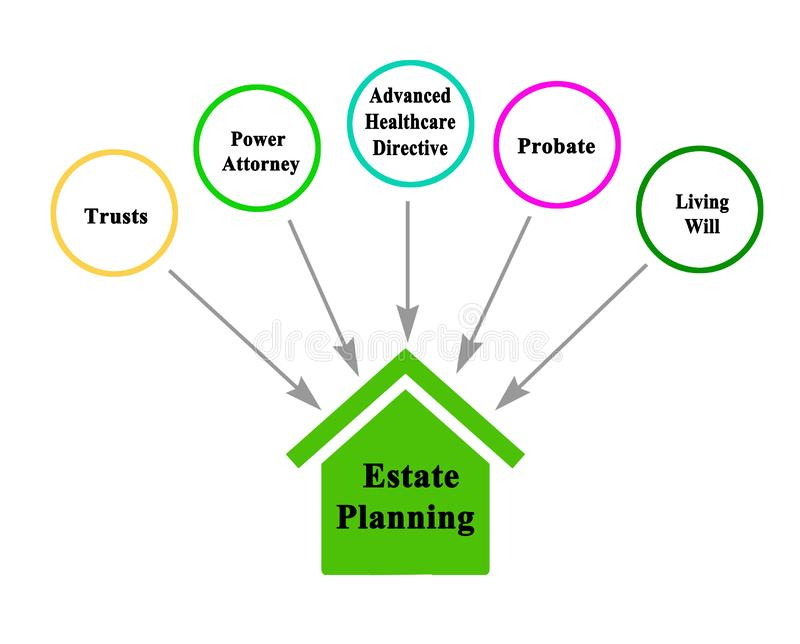 Components of Estate Planning. Five components of Estate Planning stock image