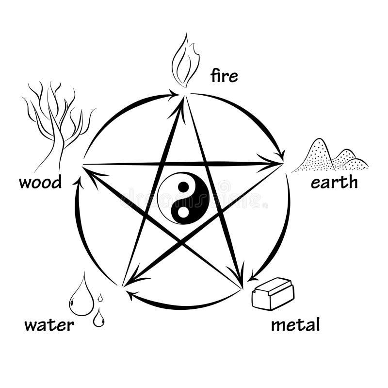 five elements feng shui stock vector