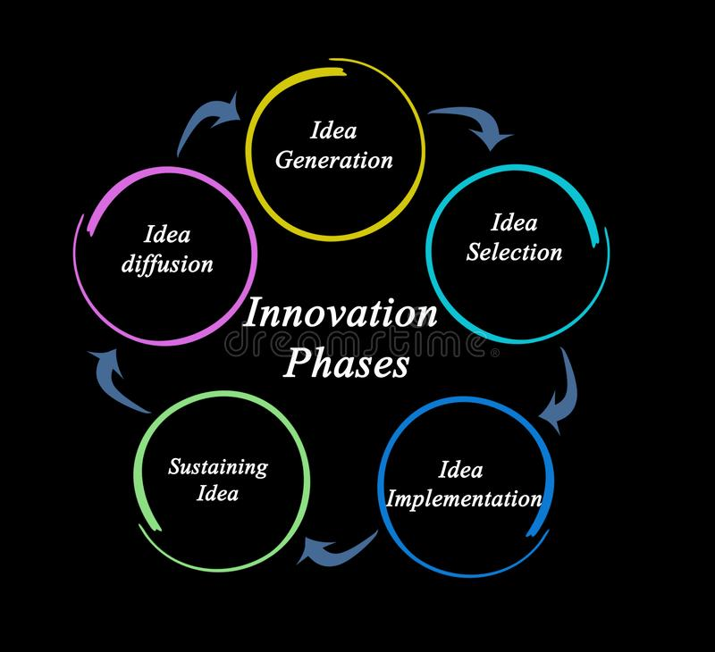 Phases of Innovation process. Five Phases of Innovation process royalty free illustration
