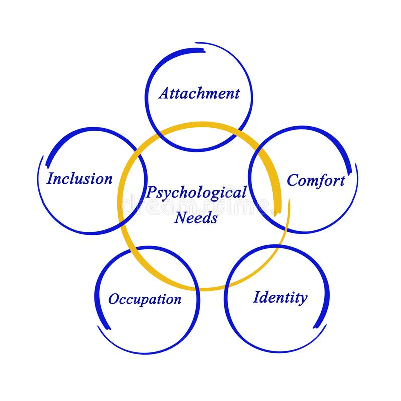 Five Psychological Needs stock images