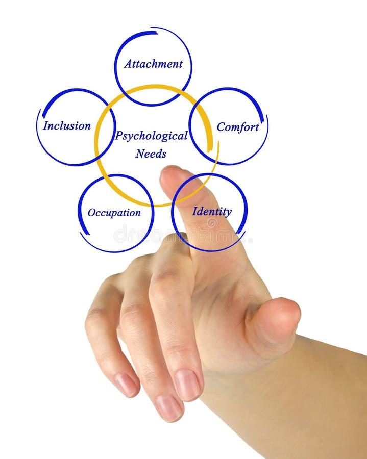 Five Psychological Needs stock image