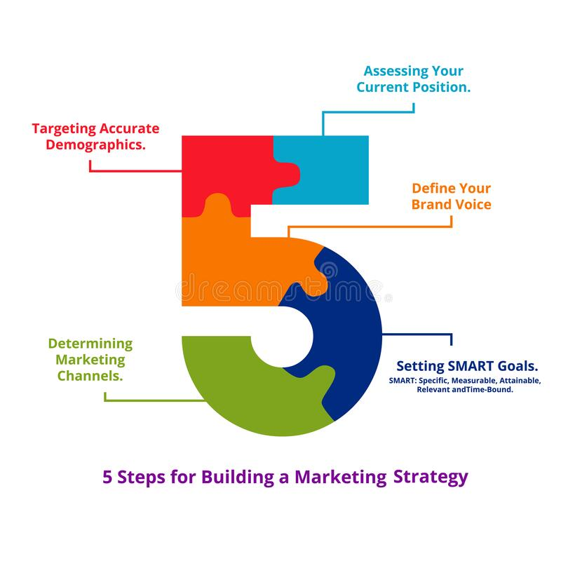 Free Five Steps For Building Marketing Strategy Assessing Your Current Position Define Your Brand Voice Setting Goal Royalty Free Stock Photos - 187969008