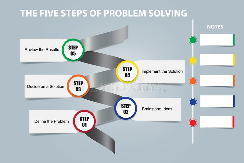The five steps of problem solving concept vector. The five steps of problem solving on a metal spiral showing the steps of the process with place for your notes stock illustration