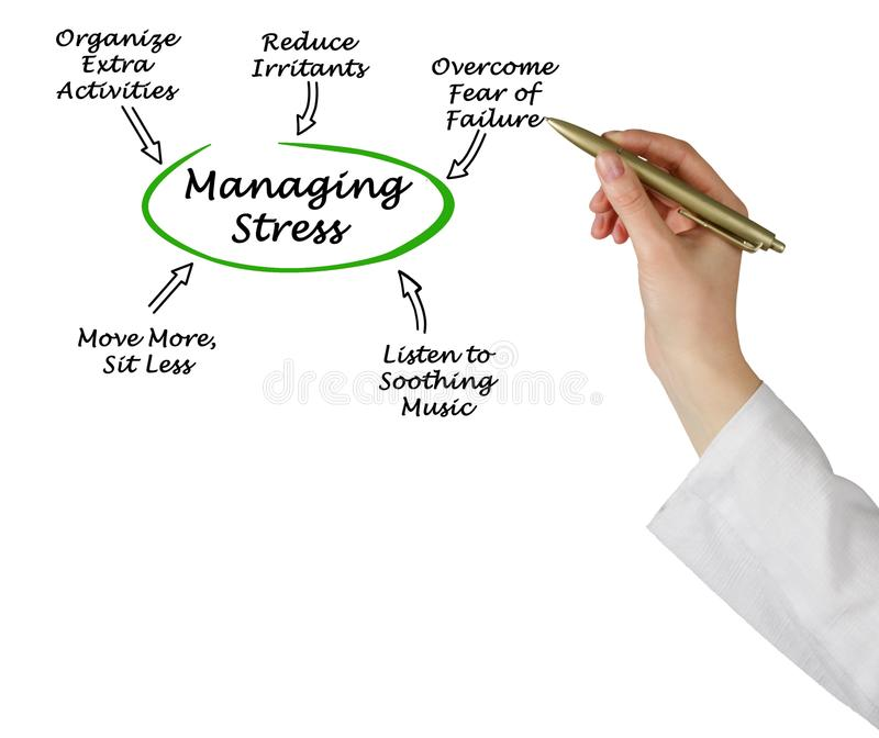 Ways for Managing Stress. Five Ways for Managing Stress stock images