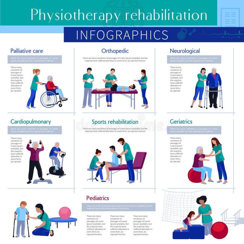 Fizjoterapii rehabilitaci Infographic Płaski plakat ilustracja wektor
