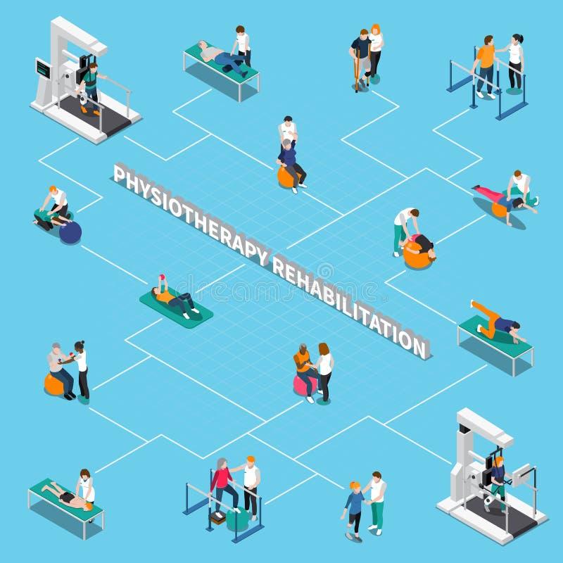 Fizjoterapii rehabilitaci Isometric Flowchart ilustracja wektor