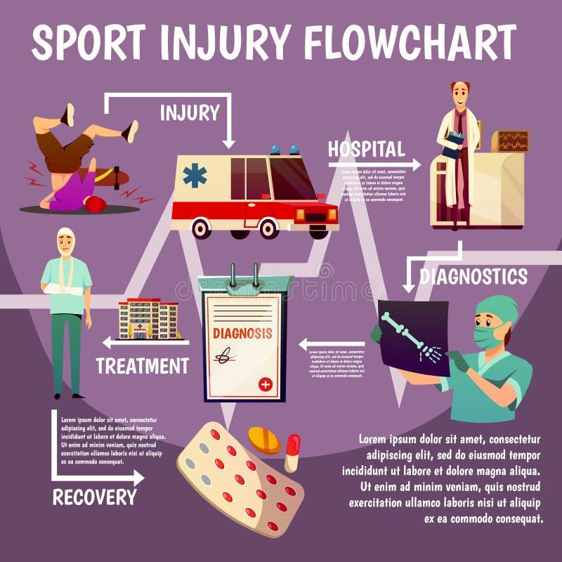 Flödesdiagram för sporttraumalägenhet royaltyfri illustrationer