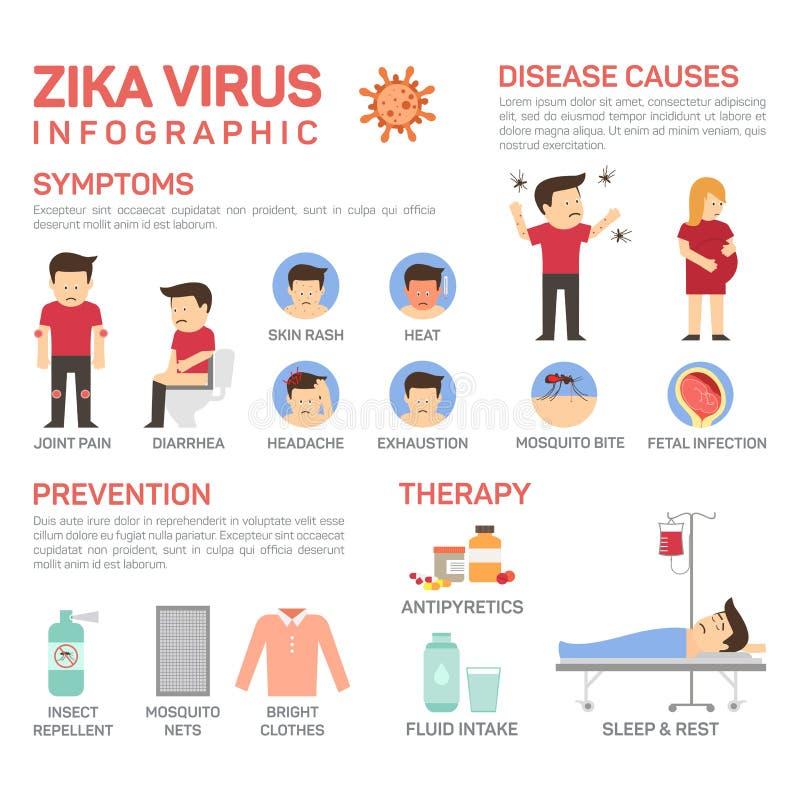 Flache Illustration des Vektors von zika Virus infographics Verhinderung von desease Ursachen wie Mückenstich, fötaler Infektion stock abbildung