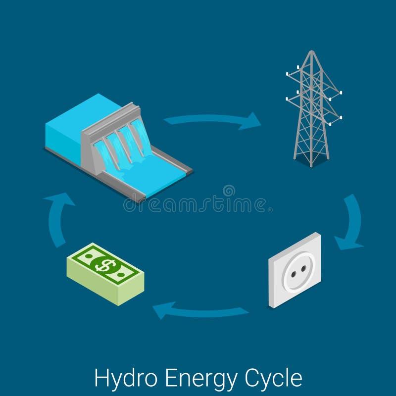 Flacher isometrischer Vektor der Wasserkraftzyklus-Energieindustrie-Turbine lizenzfreie abbildung