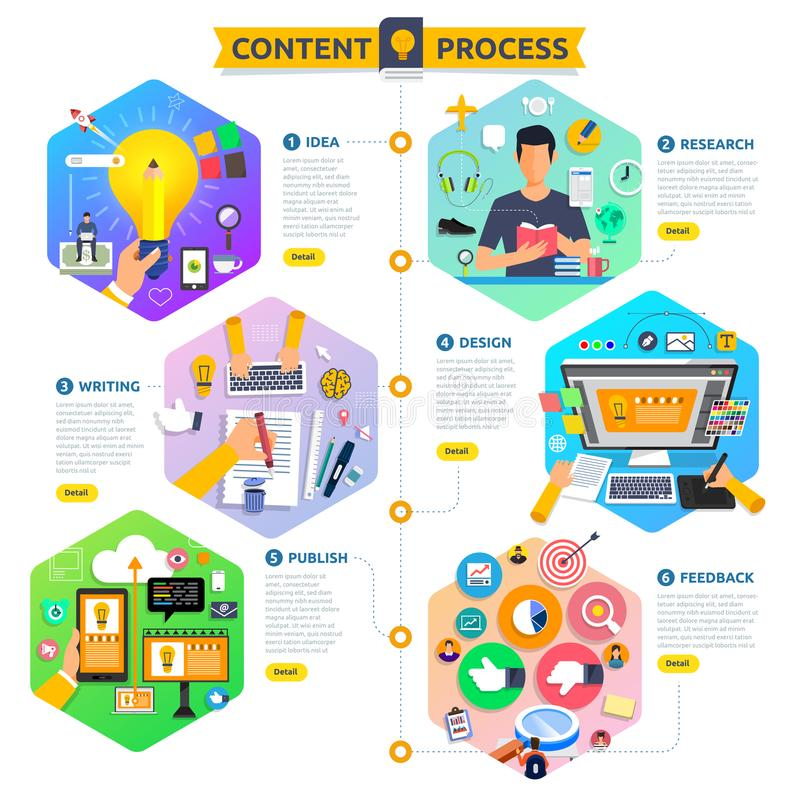 Flat design concept content marketing process start with idea, t vector illustration