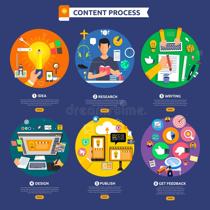 Flat design concept content marketing process start with idea, t. Opic, writing, design and get feedback. Vector illustrate royalty free illustration