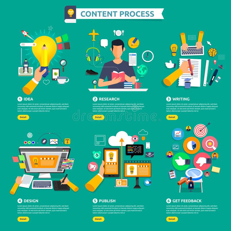 Flat design concept content marketing process start with idea, t stock illustration