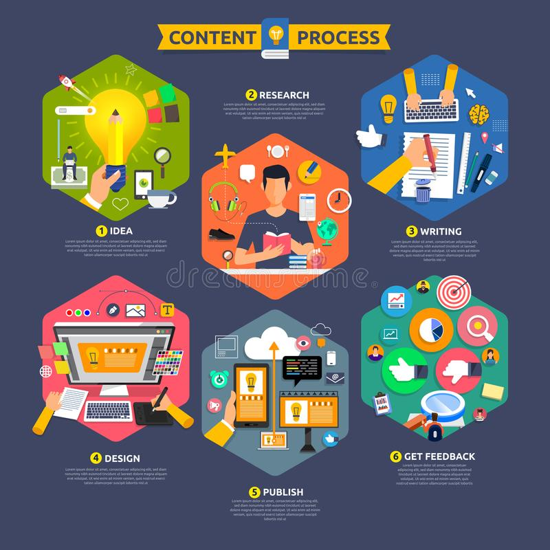 Flat design concept content marketing process start with idea, t vector illustration