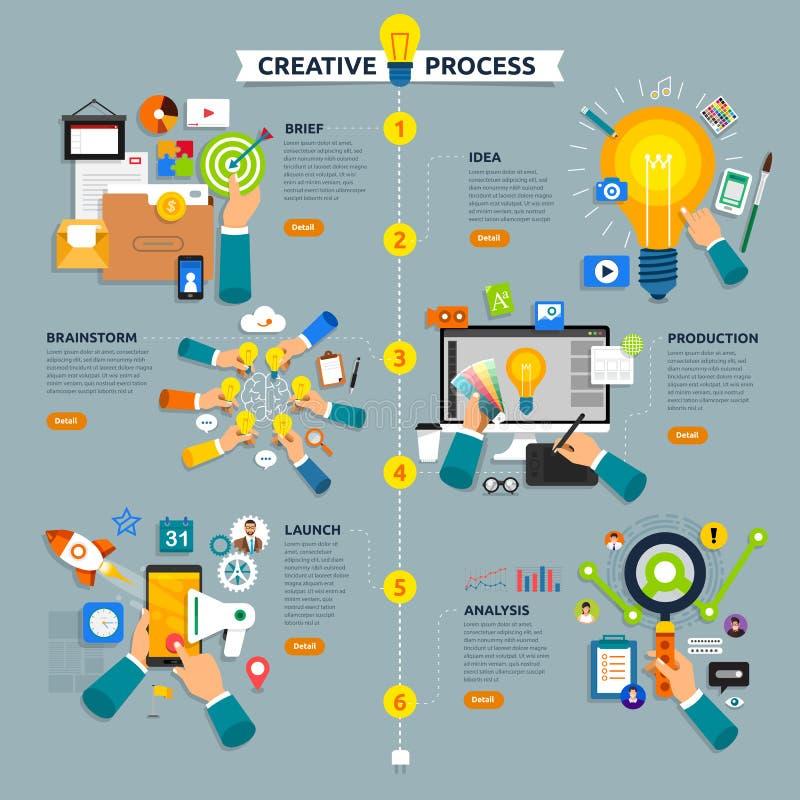 Flat design concept creative process start with brief, idea, bra vector illustration