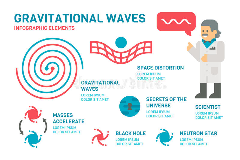 Flat design gravitational waves infographic vector illustration