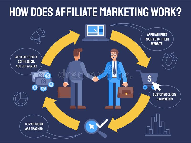Flat Illustration how does affiliate marketing work vector illustration