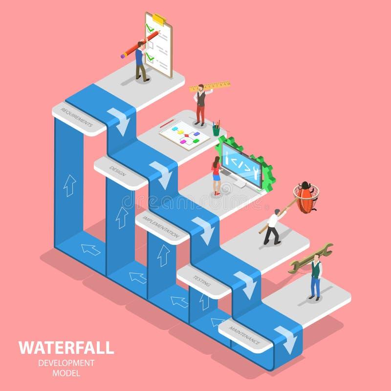 Flat isometric vector concept of waterfall methodology, software development. vector illustration