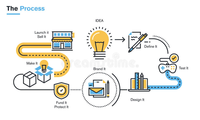 Flat line illustration of product development process. From idea, through project definition, design development, testing, branding, finance, intellectual