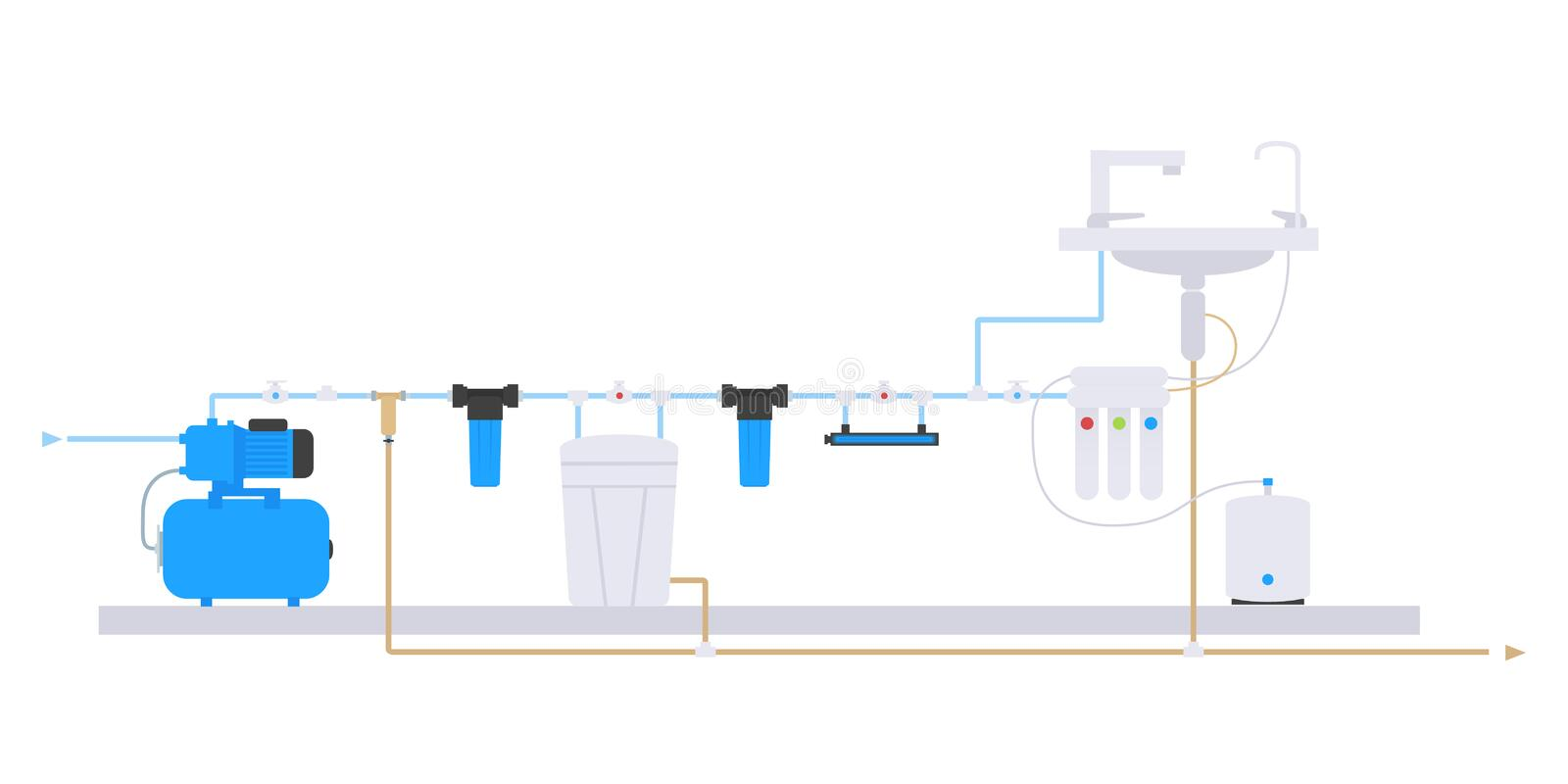 Flat style. Scheme of water supply and purification of water from the well. Water filter system scheme vector illustration