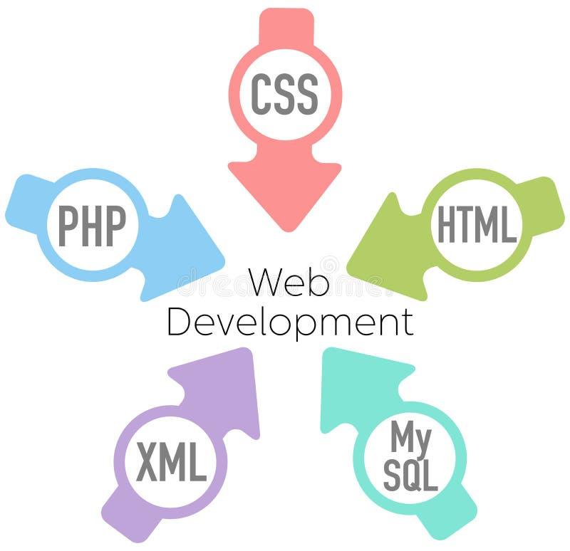 Flechas del HTML del PHP del desarrollo del Web site stock de ilustración