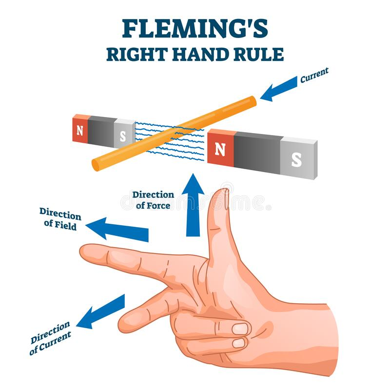 Free Fleming`s Right Hand Rule, Vector Illustration Example Diagram Royalty Free Stock Photo - 173315235
